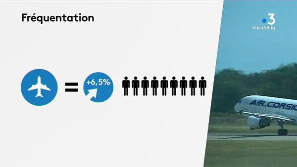 Statistiques de l'INSEE