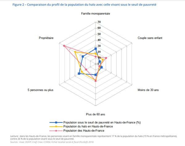 La part de personnes présentes dans le halo de pauvreté selon le profil dans les Hauts-de-France en 2018.