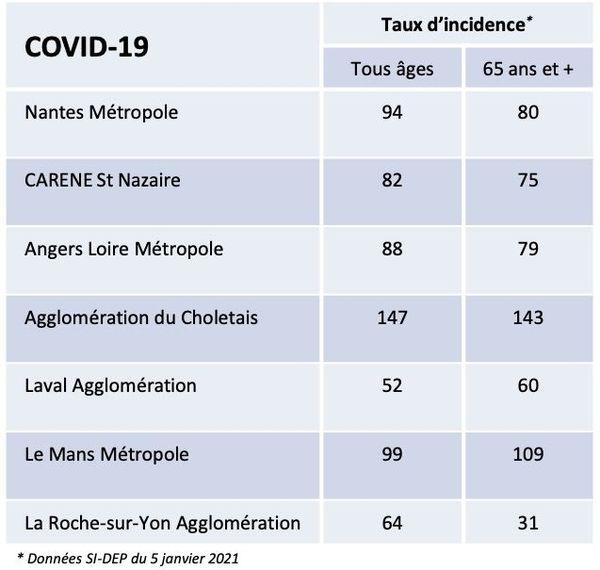 Les chiffres de l'épidémie de covid-19 dans les principales villes des Pays de la Loire le 4 janvier 2021