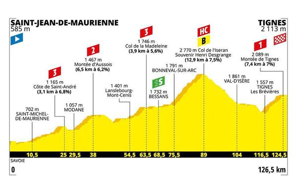 Le profil de la 19e étape du Tour 2019