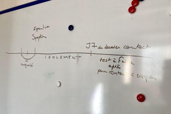 Organisation du dépisatage massif : un test à J0 et un deuxième à J7