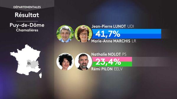 Les résultats du 1er tour des élections départementales à Chamalières (Puy-De-Dôme).
