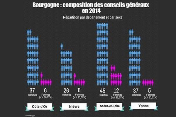 A partir des élections départementales de mars 2015, on passera de 29 élues à 90 dans les quatre assemblées départementales de Bourgogne