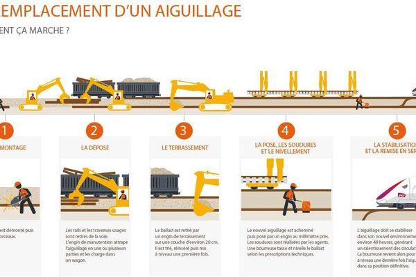 Démontage, dépose, terrassement... La SNCF explique les principaux temps forts d'un remplacement d'aiguillage.