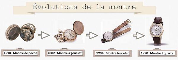 L'évolution de la montre de 1510 à 1970