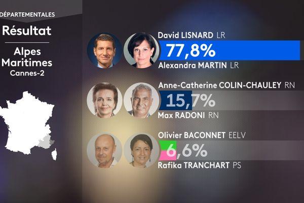 Résultats du canton Cannes 2 le dimanche 20 juin 2021 : David Lisnard réélu avec 77,8 % des voix.