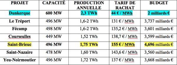 Allons nous manquer d'électricité cet hiver? - Page 3 608d47e8033ce_eolien-en-mer.-recapitulatif-5298028