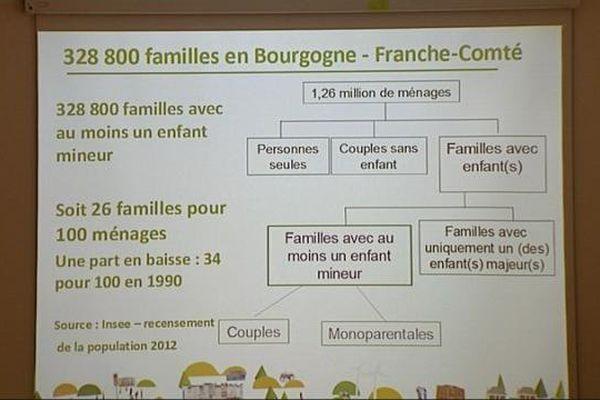 En 2012, 26 % de l'ensemble des ménages de Bourgogne Franche-Comté sont des familles avec au moins un enfant mineur