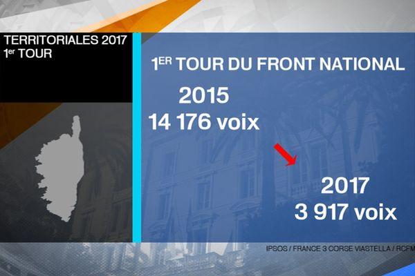 Territoriales – e Front national disparaît de l'assemblée de Corse