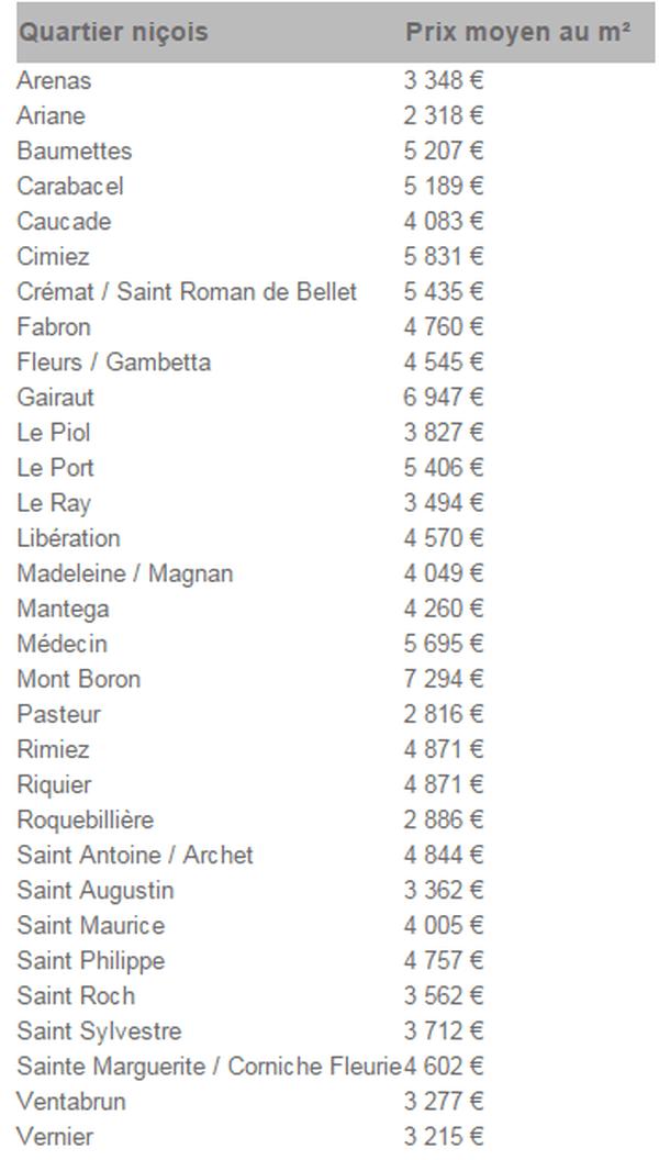 L'enquête de SeLoger.com à Nice