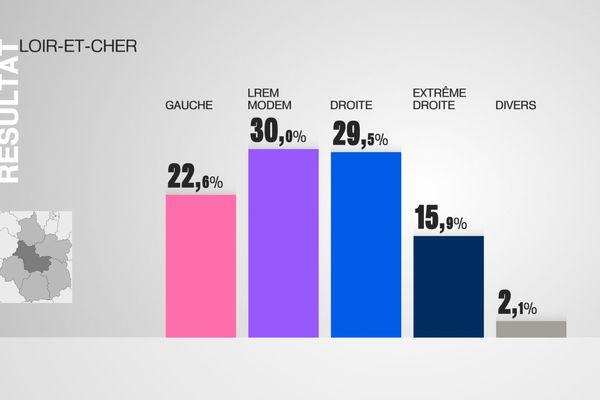 Les résultats de Loir-et-Cher au 1er tour des élections législatives par grandes forces politiques