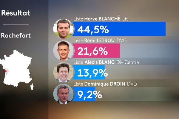 Municipales 2020 : les résultats du premier tour des élections à Rochefort
