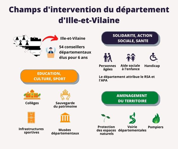 Champs d'intervention du département d'Ille-et-Vilaine