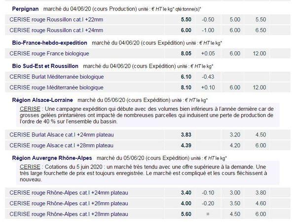 Les tarifs grossistes HT pour le mois de juin 2020. Source FranceAgrimer.