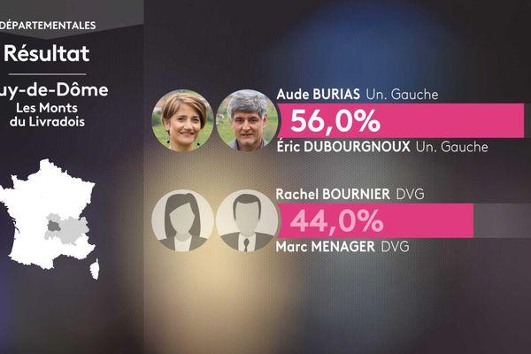 Résultat second tour des élections départementales dans le canton des monts du Livradois (Puy-de-Dôme).