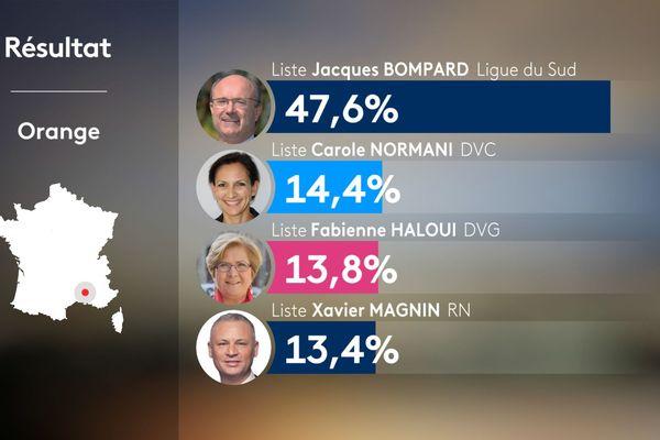 Municipales 2020 : résultat à Orange