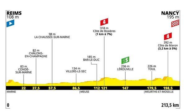 Le profil de la 4e étape du Tour 2019