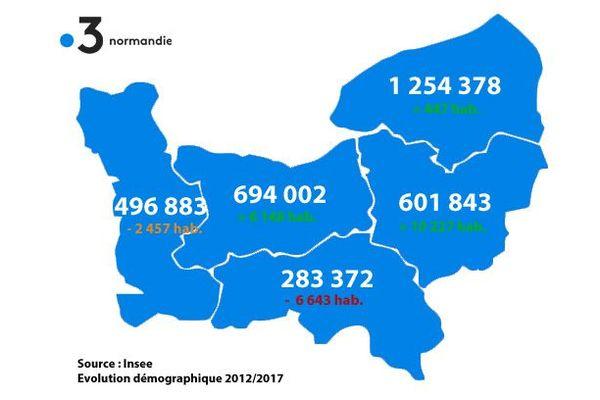 Au 1er janvier 2017, la Normandie comptait 3 330 478 habitants, répartis comme ci-dessus.