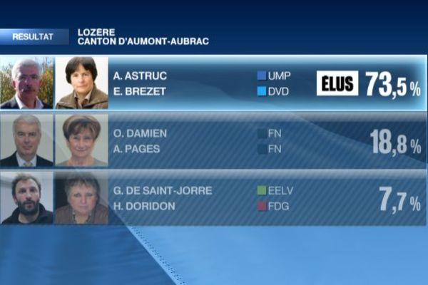 Résultats départementales 2015 Lozère Aumont-Aubrac