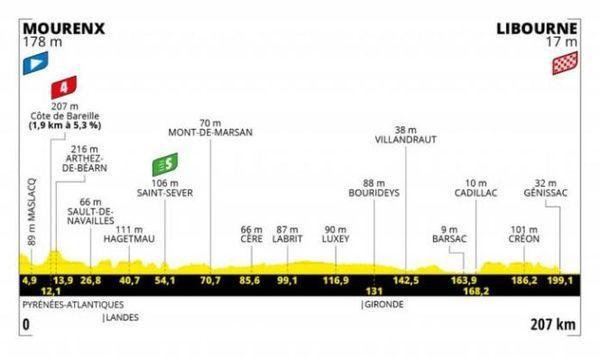 La 19ème étape du Tour de France 2021
