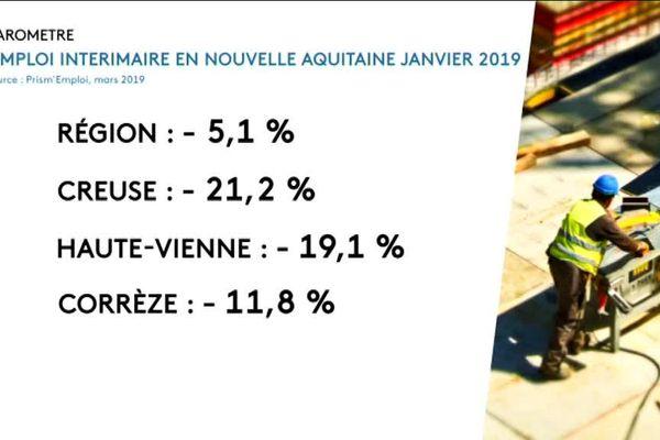 L'emploi intérimaire en Nouvelle-Aquitaine (janvier 2019)