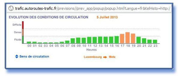 Risque moyen de perturbation entre 17h et 19h entre le Luxembourg et Metz
