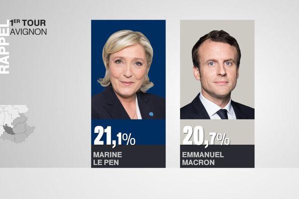 Marine Le Pen était arrivée en deuxième position, suivie de près par Emmanuel Macron.