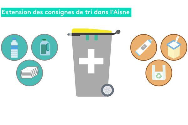 Schéma des consignes de tri des déchets dans l'Aisne