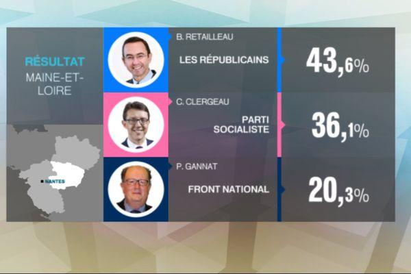 Bruno Retailleau l'emporte en Maine-et-loire avec 43,6% des voix