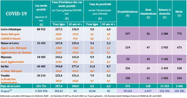 Les chiffres de l'épidémie de COVID-19 dans les Pays de la Loire le 27 avril 2021