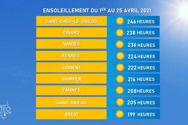 Plusieurs villes bretonnes ont battu des records d'ensoleillement au mois d'avril.