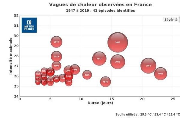 Les plus longues périodes de chaleur que la France a connu ces 73 dernières années