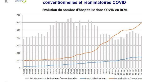 Evolution comparée des hospitalisations conventionnelles et réanimatoires COVID