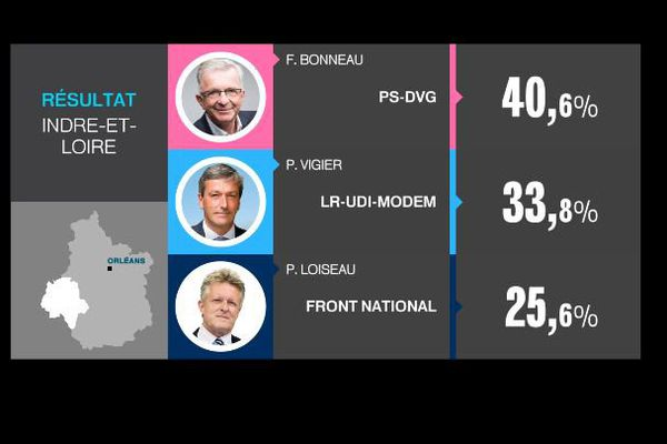Résultats du second tour des élections régionales dans le département d'Indre-et-Loire.