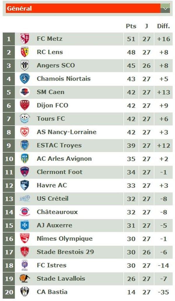 Ligue 2 : le classement avant les rencontres de ce week-end