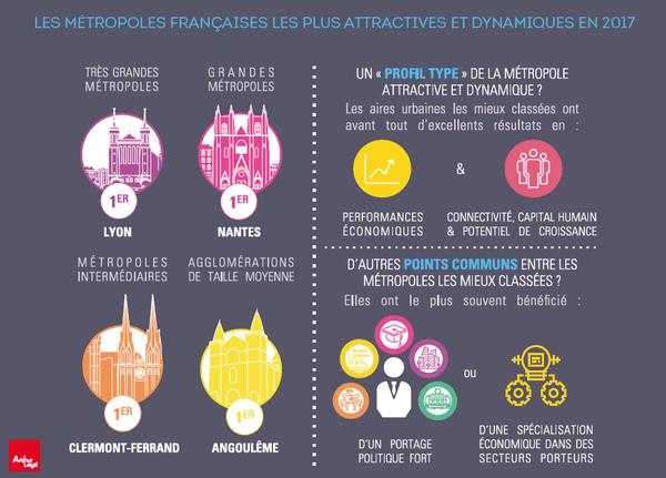 Métropoles intermédiaires : Clermont-Ferrand est la ville la plus attractive et dynamique de France.
