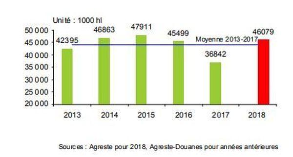 Production nationale viticole estimée au 20 août 2018