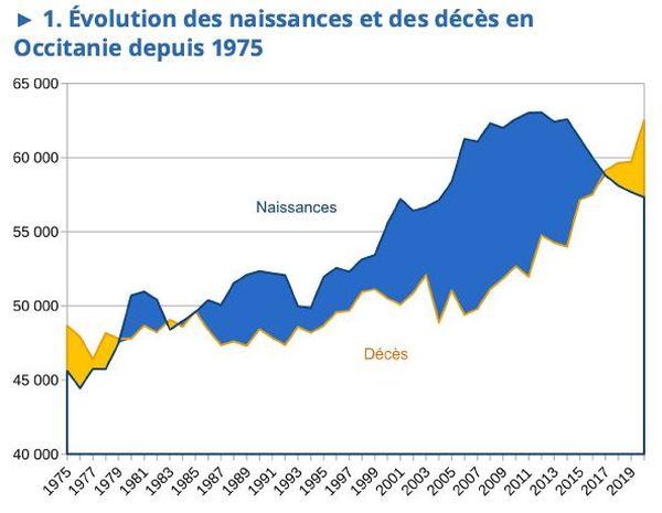 Évolution des naissances et des décès en Occitanie depuis 1975.
