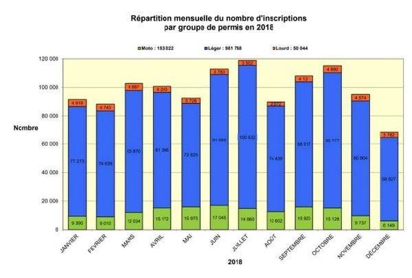 Répartition mensuelle du nombre d'inscriptions par groupes de permis en 2018