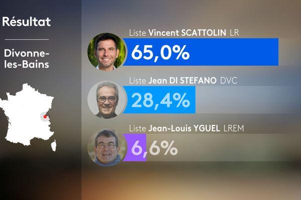 Municipales 2020 : résultats du premier tour à Divonne les Bains dans l'Ain