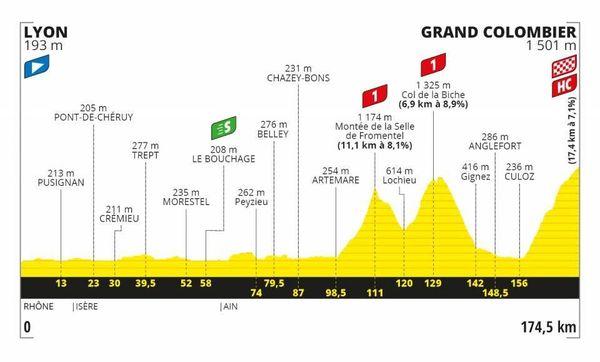 Le profil de la 15e étape du Tour de France 2020