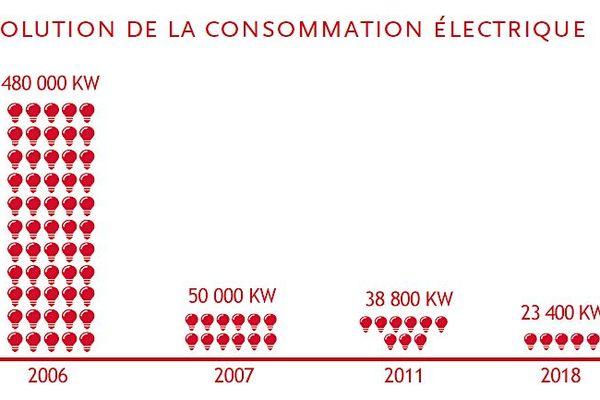 Evolution de la consommation énergétique des Illuminations des Champs-Elysées à Paris de 2006 à 2018