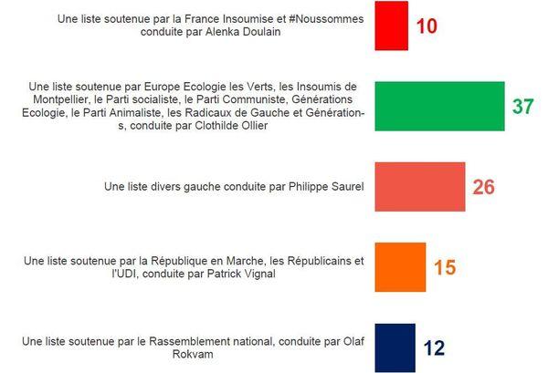 Intentions de vote au 2e tour - Municipales à Montpellier