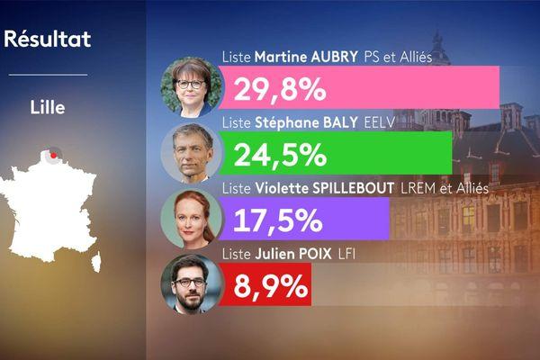 Résultats du 1er tour des municipales à Lille, le 15 mars 2020.