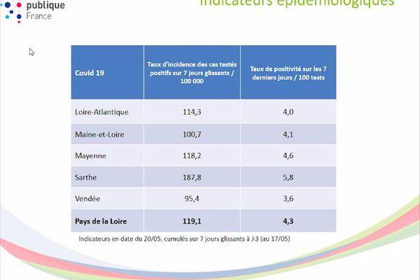 Les indicateurs de l'épidémie de la COVID-19 dans les Pays de la Loire le 20 mai 2021