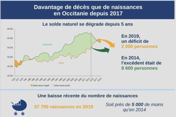 Depuis 2017, le nombre décès dépasse celui des naissances en Occitanie