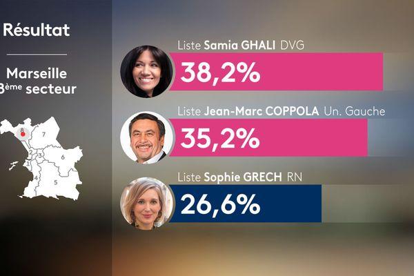 Municipales 2020 : résultats du 8e secteur de Marseille.