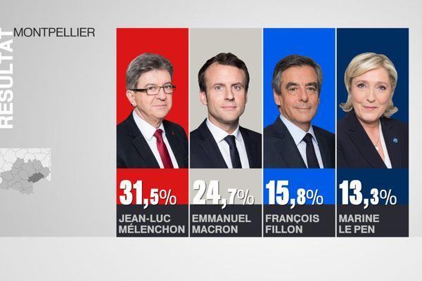 Résultats Montpellier premier tour Présidentielles 2017