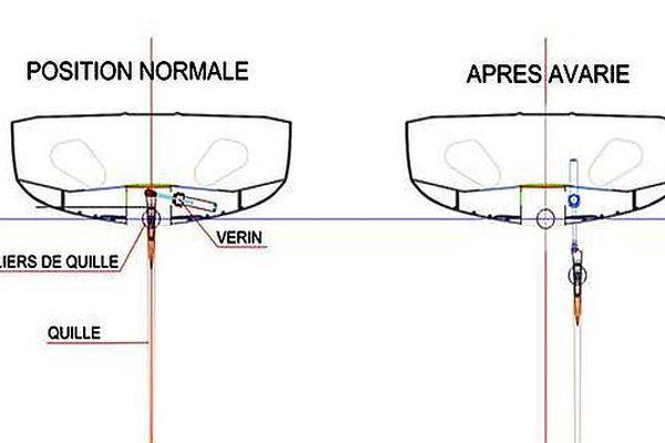 Le schéma de l'avarie de la quille du voilier de Kito de Pavant.