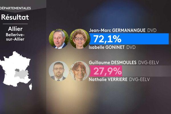 Résultat second tour des élections départementales dans le canton de Bellerive-sur-Allier (Allier).